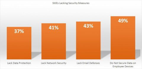 Why cybercrminals are zeroing in on small business