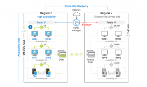 Azure Active Recovery